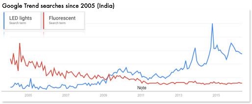 Google Trends Lighting